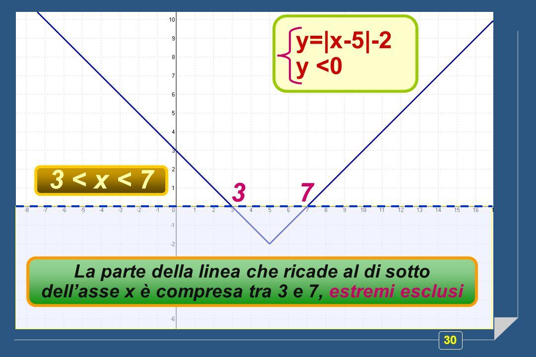 30 Rappresentiamo la disequazione y=|x-5|-2 sul piano cartesiano e cerchiamo di individuare i punti della linea che ricadono nel semipiano y<0 : y=|x-5|-2 y <0 Se nella disequazione |x-5|<2 portiamo tutti i termini al primo membro, la disequazione diventa |x-5|-2<0.