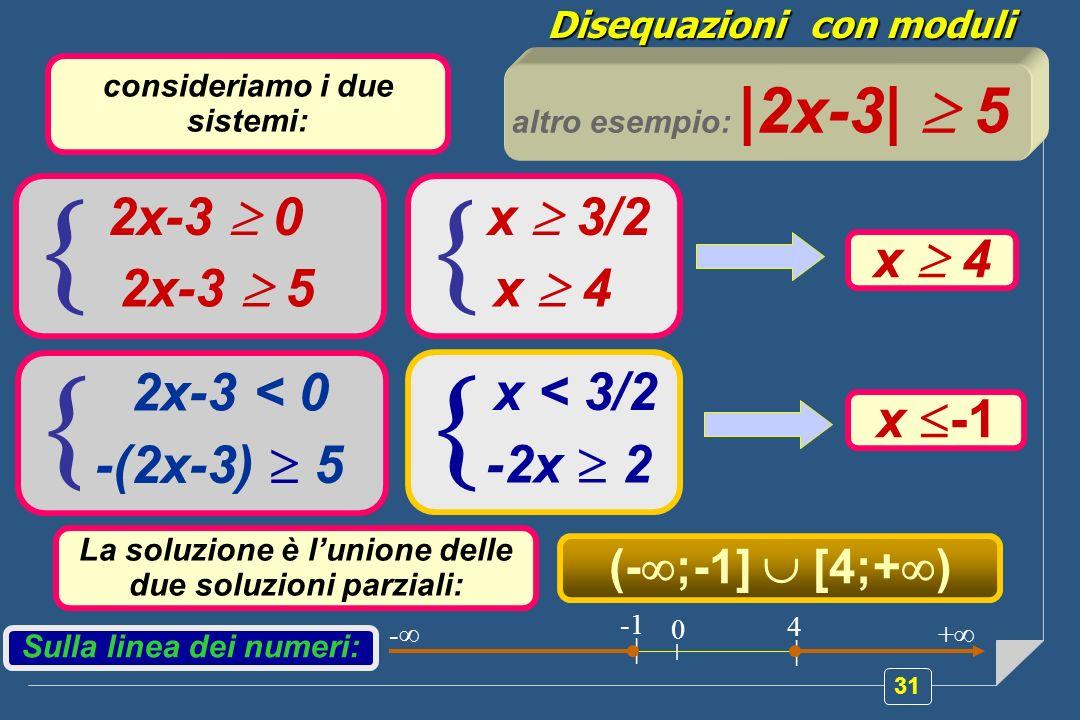 31 Disequazioni con moduli 2x-3 0 2x-3 5 consideriamo i due sistemi: altro esempio: |2x-3| 5 2x-3 < 0 -(2x-3) 5 x 3/2 x 4 x < 3/2 -2x 2 La soluzione è
