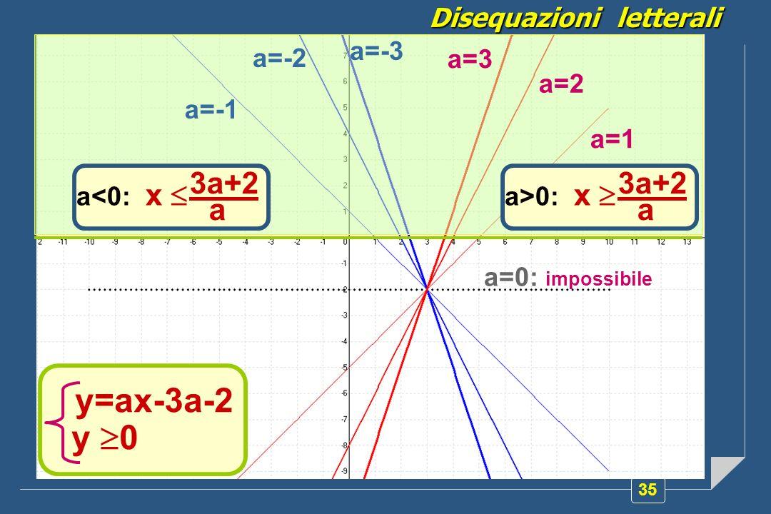 35 Proviamo a rappresentare sul piano cartesiano la retta y=ax-3a-2 al variare di a. La disequazione ax 3a+2 corrisponde al seguente sistema: y=ax-3a-