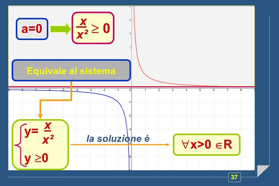 37 y= y 0 x x² x x² 0 a=0 Equivale al sistema x>0 R la soluzione è