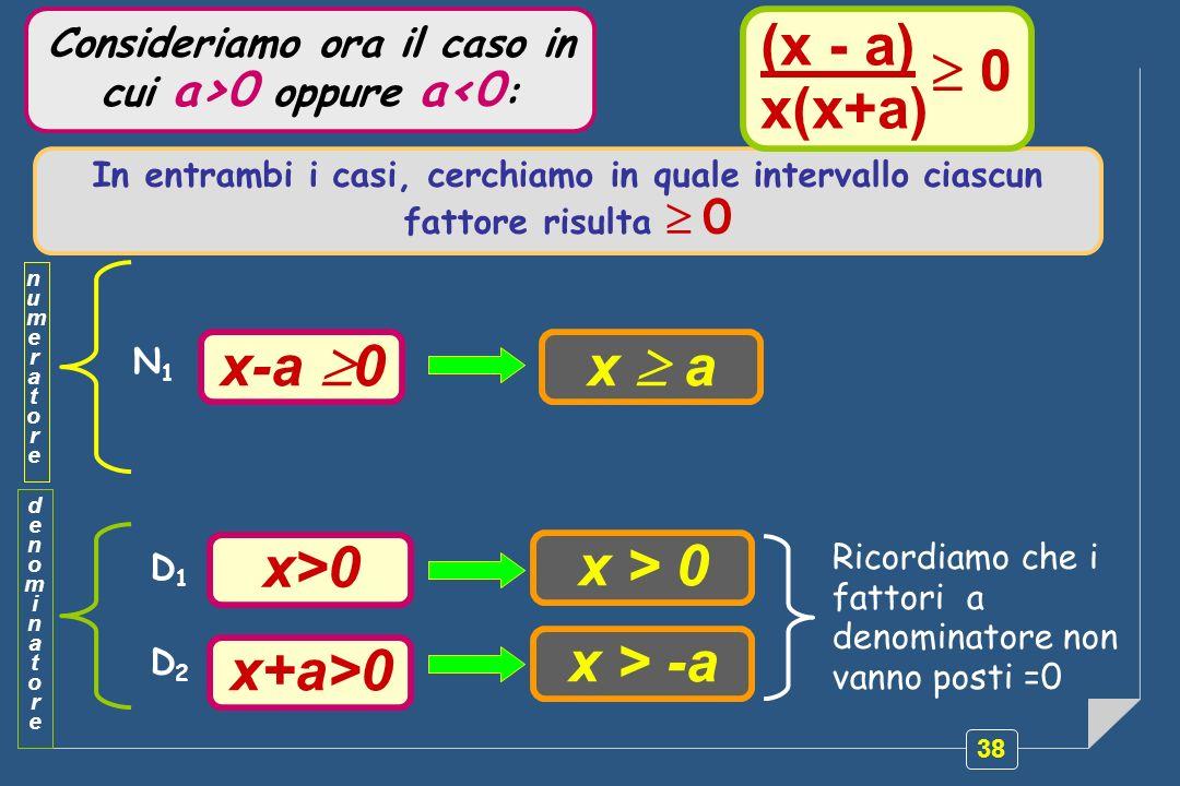38 Ricordiamo che i fattori a denominatore non vanno posti =0 Consideriamo ora il caso in cui a>0 oppure a<0 : In entrambi i casi, cerchiamo in quale
