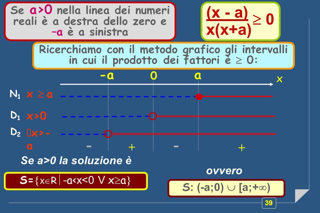39 D1D1 x>0 -- + + x a 0 -a N1N1 x a Se a>0 nella linea dei numeri reali è a destra dello zero e –a è a sinistra S= x R -a< x<0 V x a S : (-a;0) [a;+ ) (x - a) x(x+a) 0 D2D2 x>- a Ricerchiamo con il metodo grafico gli intervalli in cui il prodotto dei fattori è 0: Se a>0 la soluzione è ovvero
