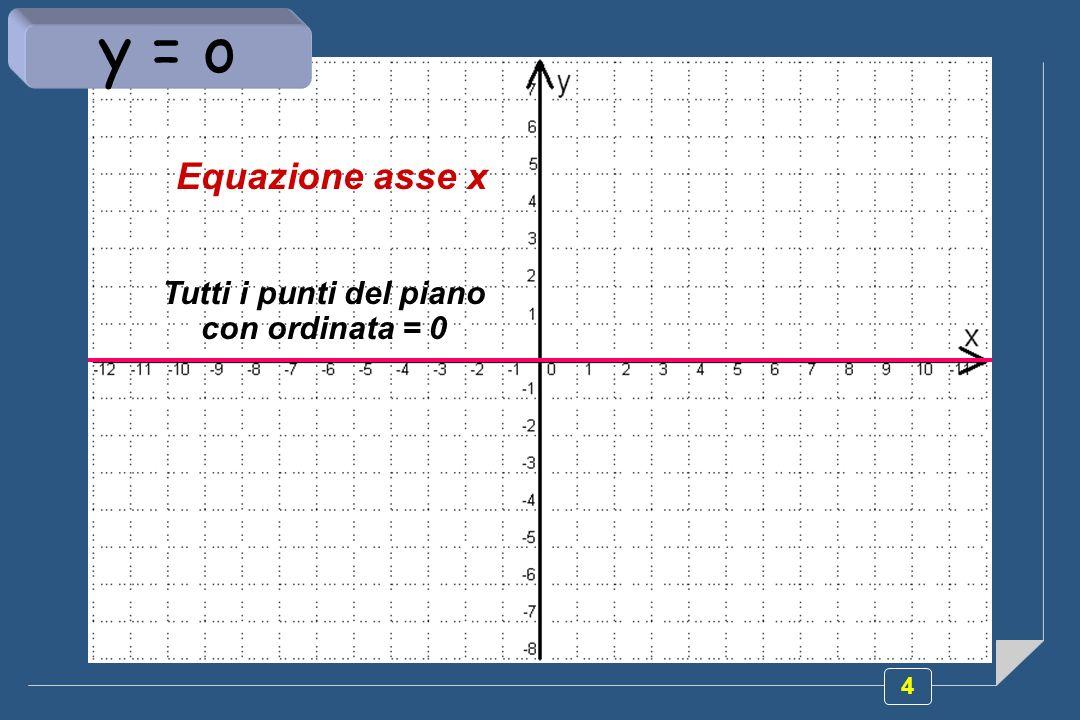 25 Proviamo a rappresentare graficamente la relazione y=f(x) e determiniamo la soluzione La disequazione fratta che Abbiamo risolto corrisponde al seguente sistema: (x-2)(1-x²) x(x²+2) y 0 y= S= x R -1 x <0 V 1 x 2