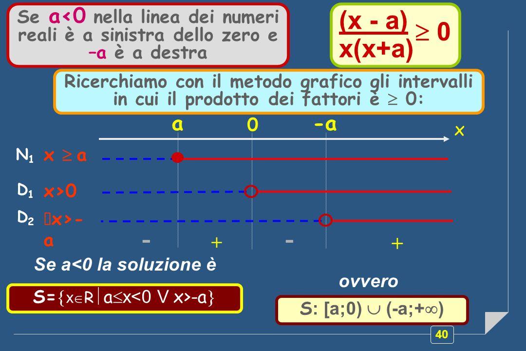 40 D1D1 x>0 -- + + x -a 0 a N1N1 x a Se a<0 nella linea dei numeri reali è a sinistra dello zero e –a è a destra S= x R a x -a S : [a;0) (-a;+ ) (x - a) x(x+a) 0 D2D2 x>- a Ricerchiamo con il metodo grafico gli intervalli in cui il prodotto dei fattori è 0: Se a<0 la soluzione è ovvero