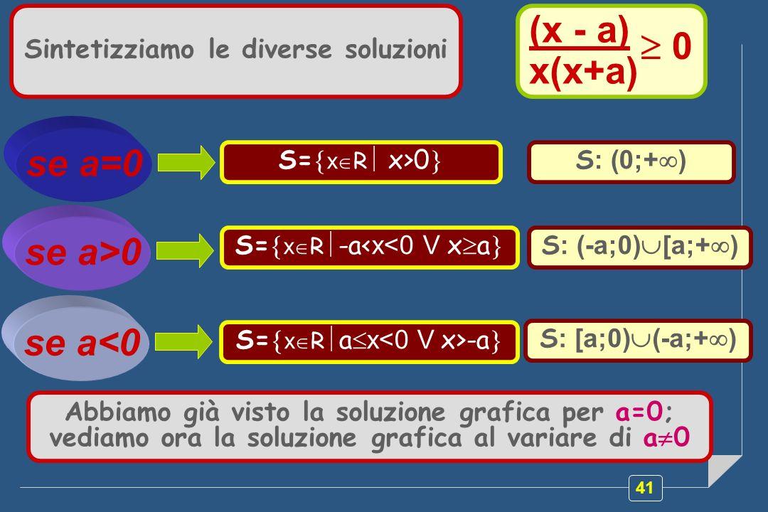 41 Sintetizziamo le diverse soluzioni (x - a) x(x+a) 0 S= x R x>0 se a=0 S : (0;+ ) S= x R -a< x<0 V x a S : (-a;0) [a;+ ) se a>0 se a<0 S= x R a x -a S : [a;0) (-a;+ ) Abbiamo già visto la soluzione grafica per a=0; vediamo ora la soluzione grafica al variare di a 0