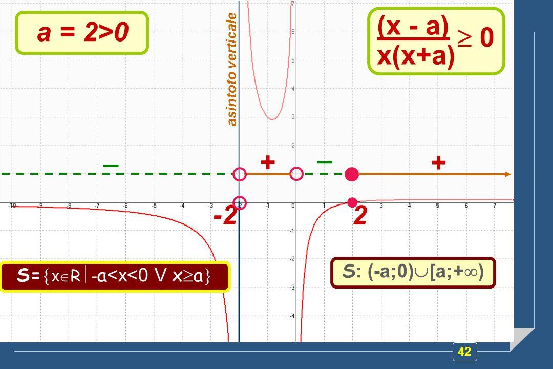 42 (x - a) x(x+a) 0 a = 2>0 -2 2 asintoto verticale _ + _ + S= x R - a <x<0 V x a S : (-a;0) [a;+ )