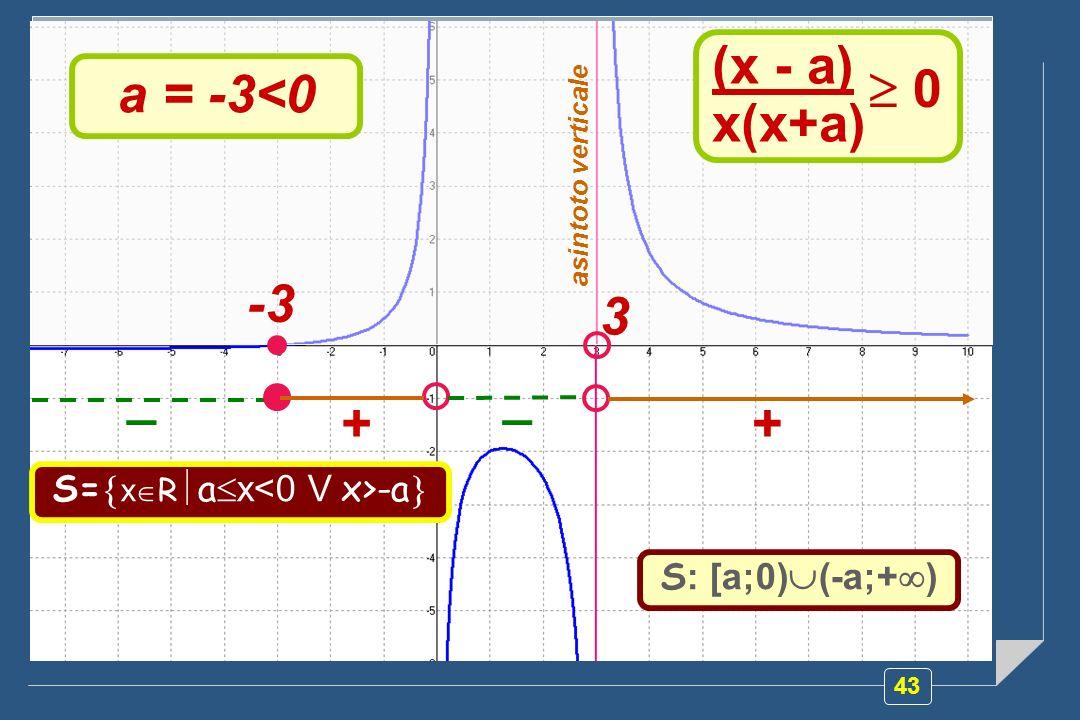 43 (x - a) x(x+a) 0 a = -3<0 -3 3 asintoto verticale + __ + S= x R a x -a S : [a;0) (-a;+ )