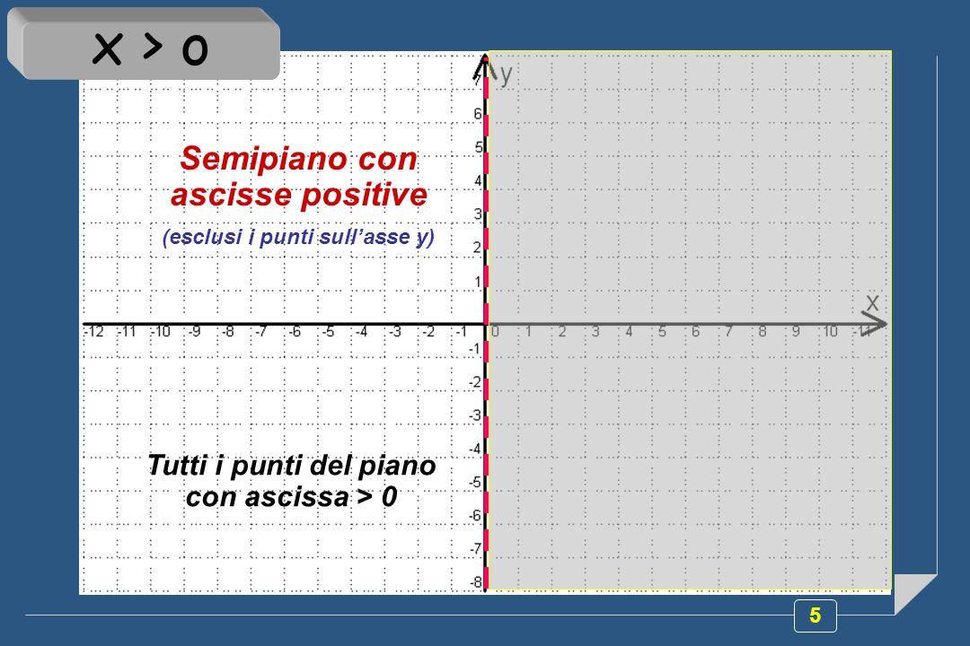 5 Semipiano con ascisse positive (esclusi i punti sullasse y) Tutti i punti del piano con ascissa > 0 x > o
