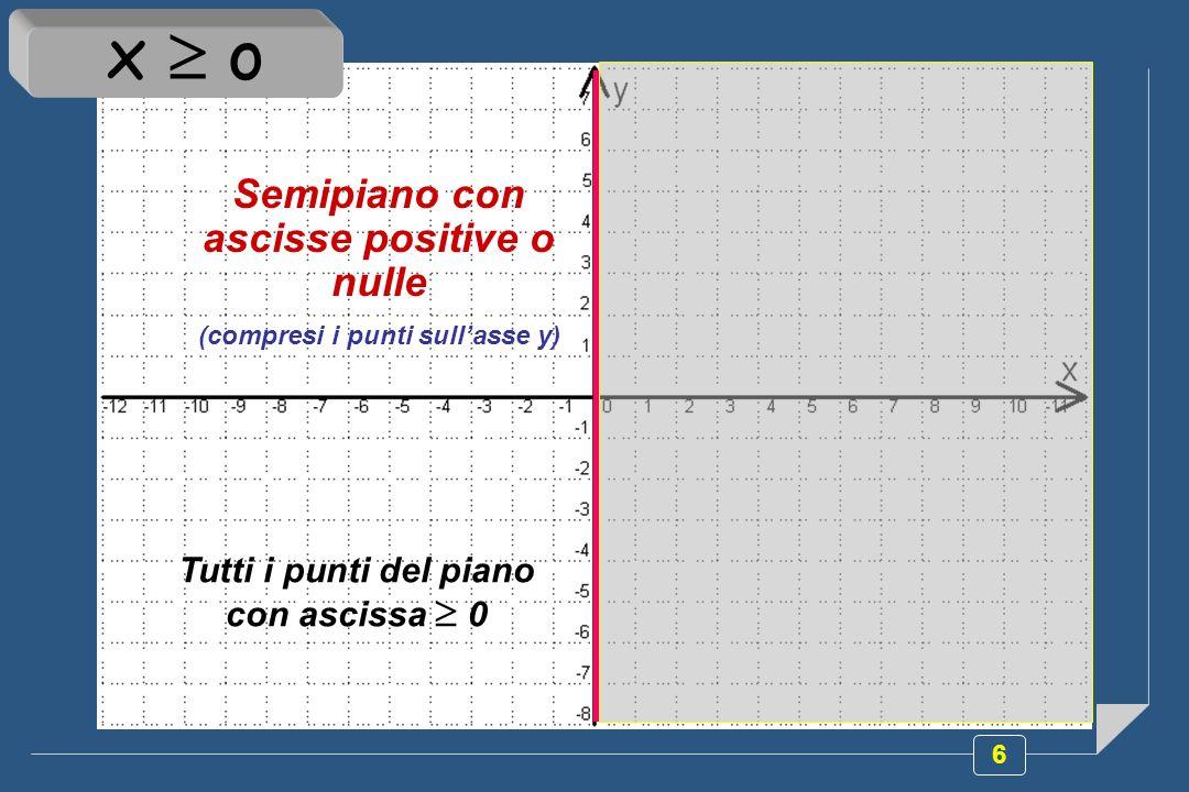 7 Semipiano con ordinate positive (esclusi i punti sullasse x) Tutti i punti del piano con ordinata > 0 y > o