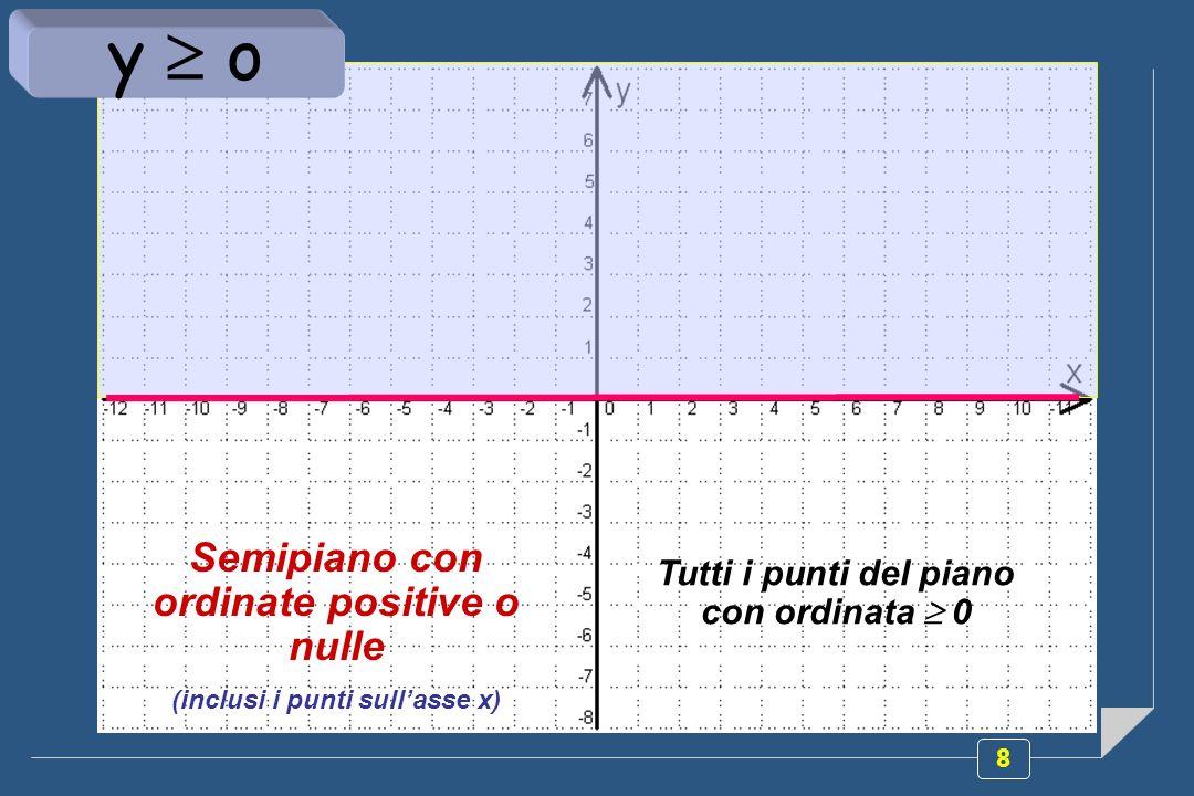 8 Semipiano con ordinate positive o nulle (inclusi i punti sullasse x) Tutti i punti del piano con ordinata 0 y o