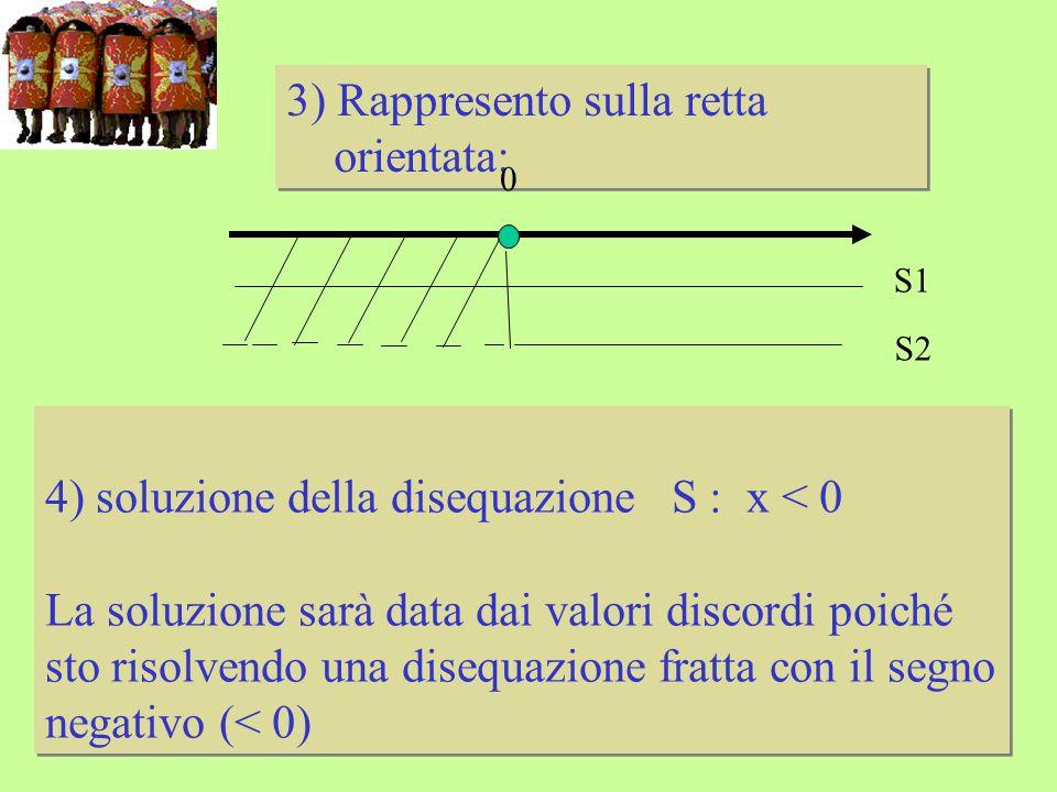 3) Rappresento sulla retta orientata: 3) Rappresento sulla retta orientata: 0 S1 S2 4) soluzione della disequazione S : x < 0 La soluzione sarà data dai valori discordi poiché sto risolvendo una disequazione fratta con il segno negativo (< 0) 4) soluzione della disequazione S : x < 0 La soluzione sarà data dai valori discordi poiché sto risolvendo una disequazione fratta con il segno negativo (< 0)