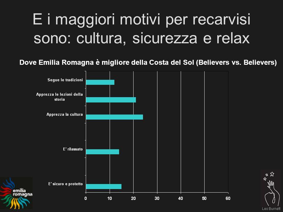 Leo Burnett E i maggiori motivi per recarvisi sono: cultura, sicurezza e relax Dove Emilia Romagna è migliore della Costa del Sol (Believers vs.