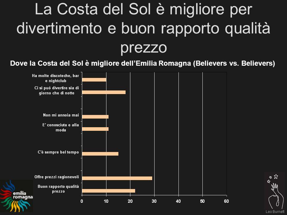 Leo Burnett La Costa del Sol è migliore per divertimento e buon rapporto qualità prezzo Dove la Costa del Sol è migliore dellEmilia Romagna (Believers vs.