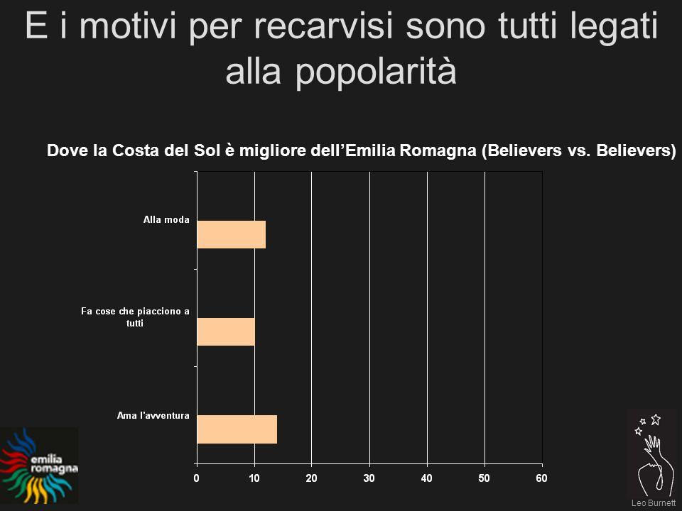 Leo Burnett E i motivi per recarvisi sono tutti legati alla popolarità Dove la Costa del Sol è migliore dellEmilia Romagna (Believers vs.
