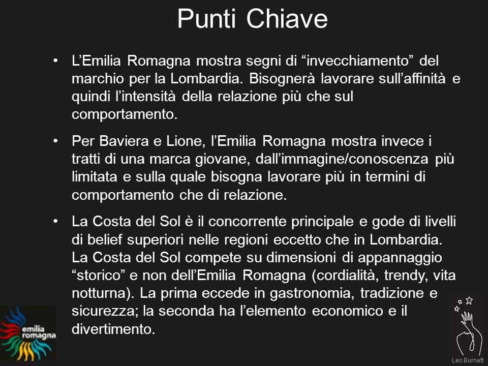 Leo Burnett Punti Chiave LEmilia Romagna mostra segni di invecchiamento del marchio per la Lombardia.