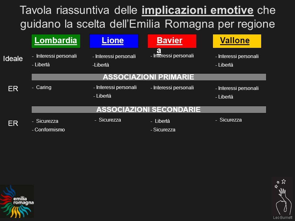 Leo Burnett Tavola riassuntiva delle implicazioni emotive che guidano la scelta dellEmilia Romagna per regione LombardiaLioneBavier a Vallone - Interessi personali - Libertà - Interessi personali ASSOCIAZIONI PRIMARIE - Caring ASSOCIAZIONI SECONDARIE - Sicurezza - Conformismo - Sicurezza - Libertà - Sicurezza - Interessi personali -Libertà - Interessi personali - Libertà - Interessi personali - Libertà - Interessi personali - Libertà Ideale ER