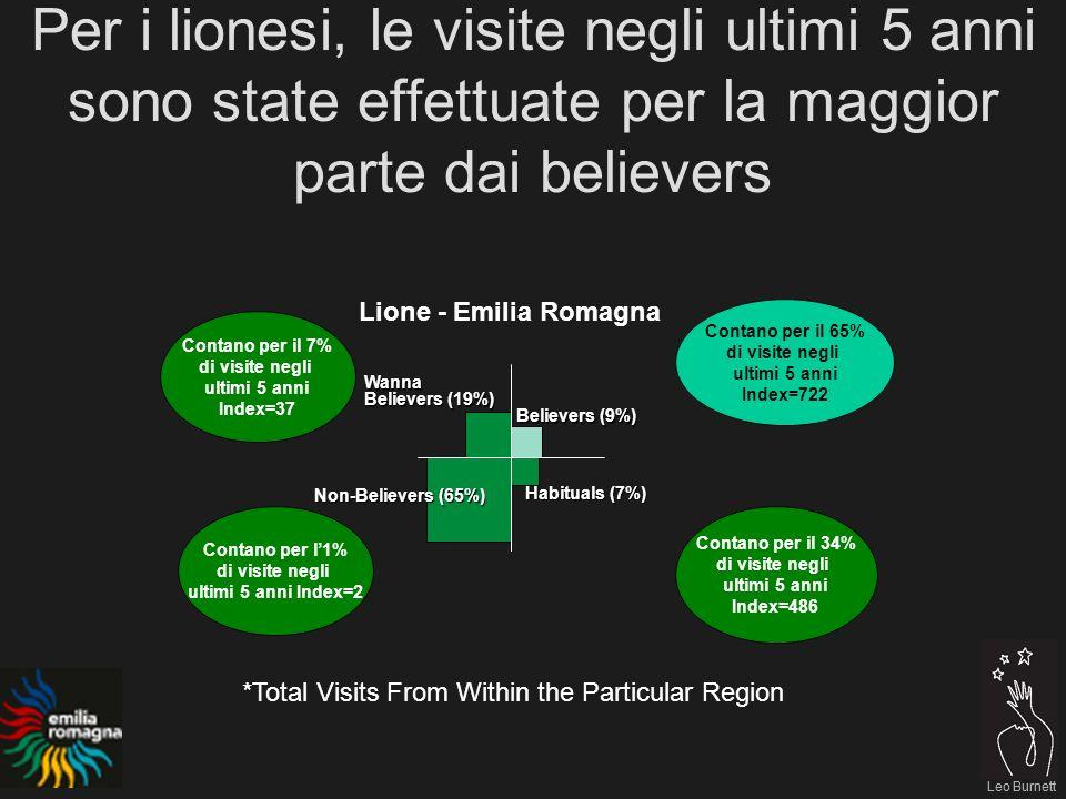 Leo Burnett Per i lionesi, le visite negli ultimi 5 anni sono state effettuate per la maggior parte dai believers Leo Burnett Contano per il 65% di visite negli ultimi 5 anni Index=722 Contano per il 7% di visite negli ultimi 5 anni Index=37 Contano per l1% di visite negli ultimi 5 anni Index=2 Contano per il 34% di visite negli ultimi 5 anni Index=486 Lione - Emilia Romagna Believers (9%) Habituals (7%) Non-Believers (65%) Wanna Believers (19%) *Total Visits From Within the Particular Region