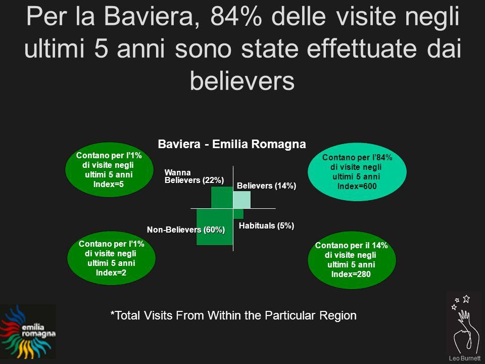 Leo Burnett Per la Baviera, 84% delle visite negli ultimi 5 anni sono state effettuate dai believers Leo Burnett Contano per l84% di visite negli ultimi 5 anni Index=600 Contano per l1% di visite negli ultimi 5 anni Index=5 Contano per l1% di visite negli ultimi 5 anni Index=2 Contano per il 14% di visite negli ultimi 5 anni Index=280 Baviera - Emilia Romagna Believers (14%) Habituals (5%) Non-Believers (60%) Wanna Believers (22%) *Total Visits From Within the Particular Region
