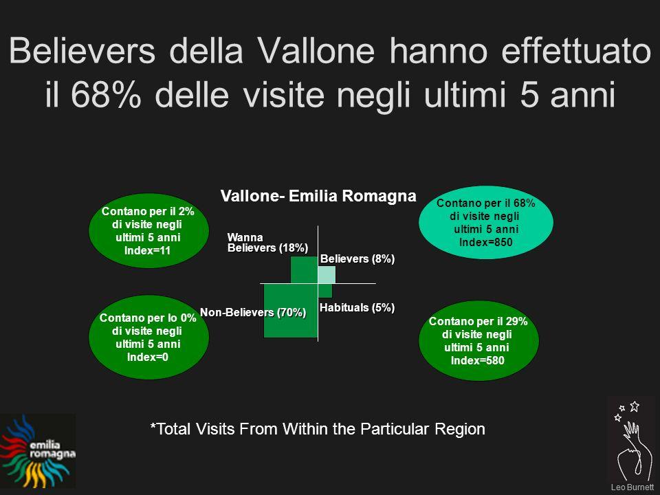 Leo Burnett Believers della Vallone hanno effettuato il 68% delle visite negli ultimi 5 anni Leo Burnett Contano per il 68% di visite negli ultimi 5 anni Index=850 Contano per il 2% di visite negli ultimi 5 anni Index=11 Contano per lo 0% di visite negli ultimi 5 anni Index=0 Contano per il 29% di visite negli ultimi 5 anni Index=580 Vallone- Emilia Romagna Believers (8%) Habituals (5%) Non-Believers (70%) Wanna Believers (18%) *Total Visits From Within the Particular Region