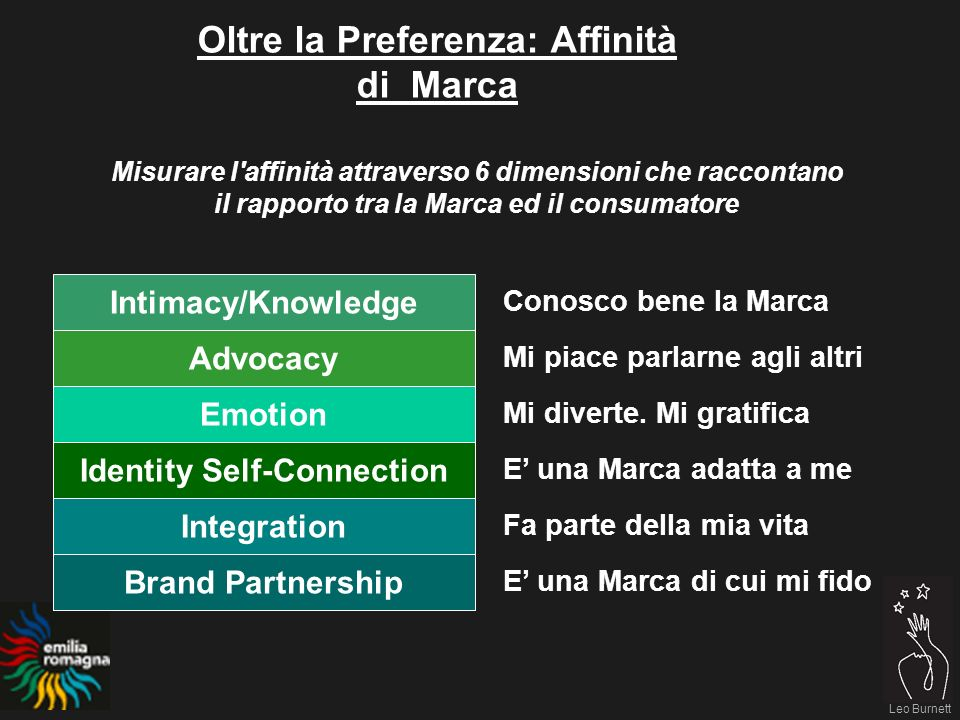 Leo Burnett I Wanna Believers sono più donne Leo Burnett Emilia Romagna Belief: Vallone Believers (8%) Habituals (5%) Non-Believers (70%) Wanna Believers (18%) BelieversWannaBes Uomini4936 Femmine5164