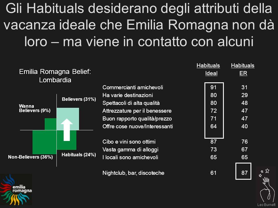 Leo Burnett Gli Habituals desiderano degli attributi della vacanza ideale che Emilia Romagna non dà loro – ma viene in contatto con alcuni Believers (31%) Habituals (24%) Non-Believers (36%) Wanna Believers (9%) Emilia Romagna Belief: Lombardia Habituals Habituals Ideal ER Commercianti amichevoli9131 Ha varie destinazioni8029 Spettacoli di alta qualità8048 Attrezzature per il benessere7247 Buon rapporto qualità/prezzo7147 Offre cose nuove/Interessanti6440 Cibo e vini sono ottimi8776 Vasta gamma di alloggi7367 I locali sono amichevoli6565 Nightclub, bar, discoteche6187