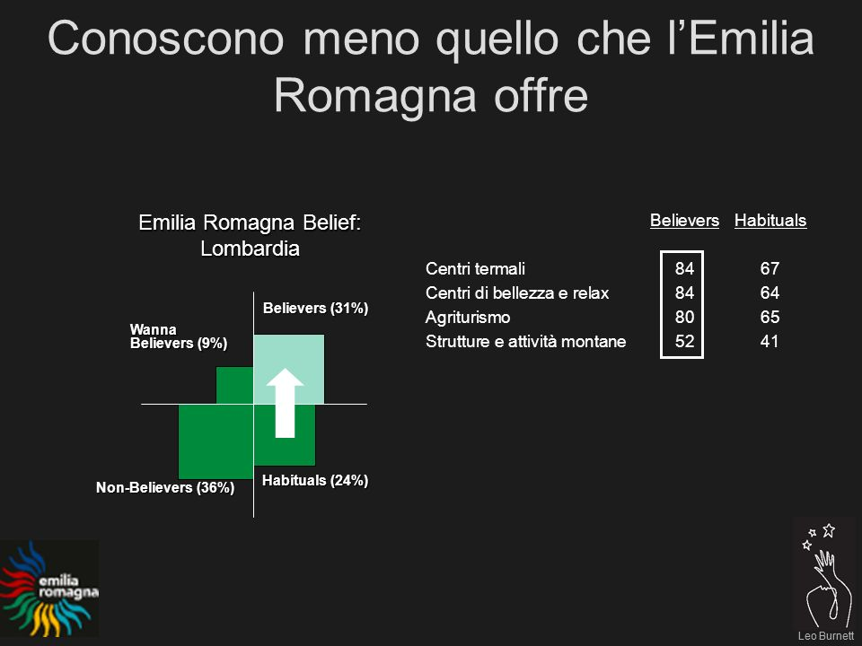 Leo Burnett Conoscono meno quello che lEmilia Romagna offre Believers (31%) Habituals (24%) Non-Believers (36%) Wanna Believers (9%) Leo Burnett Emili