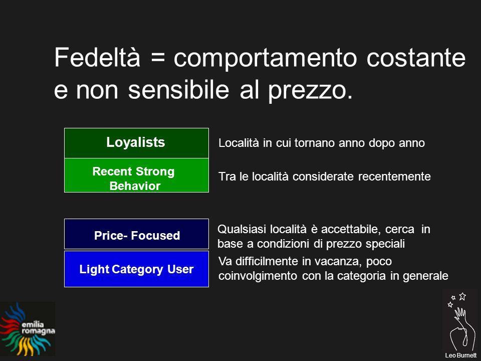 Leo Burnett Fedeltà = comportamento costante e non sensibile al prezzo.