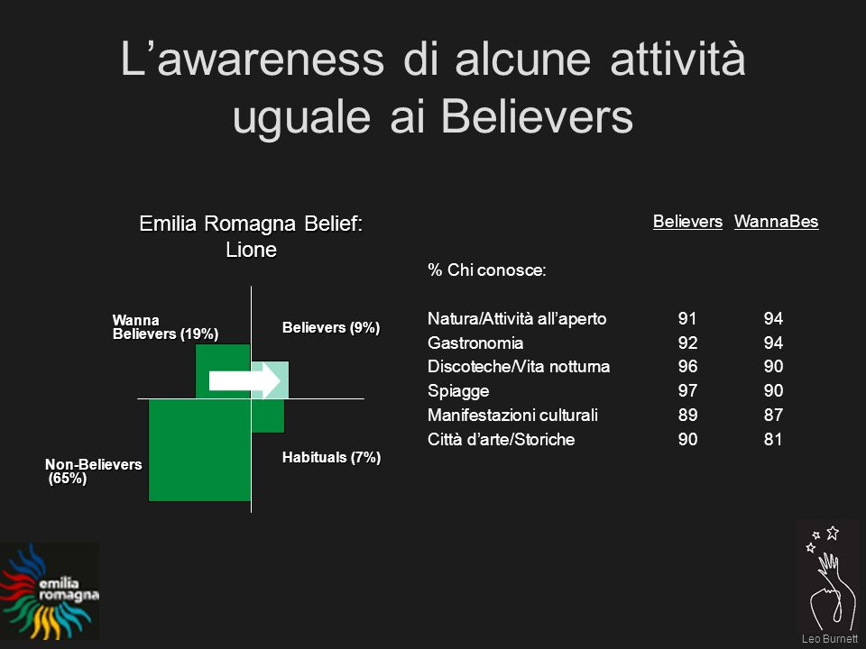 Leo Burnett Lawareness di alcune attività uguale ai Believers Emilia Romagna Belief: Lione Believers (9%) Habituals (7%) Non-Believers (65%) (65%) Wan