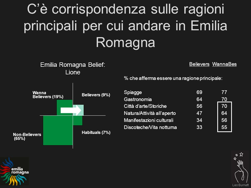 Leo Burnett Emilia Romagna Belief: Lione Believers (9%) Habituals (7%) Non-Believers (65%) (65%) Wanna Believers (19%) BelieversWannaBes % che afferma