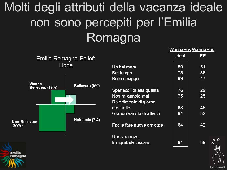 Leo Burnett Molti degli attributi della vacanza ideale non sono percepiti per lEmilia Romagna Leo Burnett WannaBes IdealER Un bel mare8051 Bel tempo7336 Belle spiagge6947 Spettacoli di alta qualità7629 Non mi annoia mai7525 Divertimento di giorno e di notte6845 Grande varietà di attività6432 Facile fare nuove amicizie6442 Una vacanza tranquilla/Rilassane6139 Emilia Romagna Belief: Lione Believers (9%) Habituals (7%) Non-Believers (65%) (65%) Wanna Believers (19%)