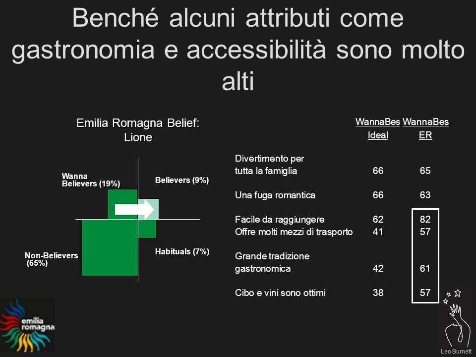 Leo Burnett Benché alcuni attributi come gastronomia e accessibilità sono molto alti Leo Burnett WannaBes IdealER Divertimento per tutta la famiglia6665 Una fuga romantica6663 Facile da raggiungere6282 Offre molti mezzi di trasporto 4157 Grande tradizione gastronomica4261 Cibo e vini sono ottimi3857 Emilia Romagna Belief: Lione Believers (9%) Habituals (7%) Non-Believers (65%) (65%) Wanna Believers (19%)