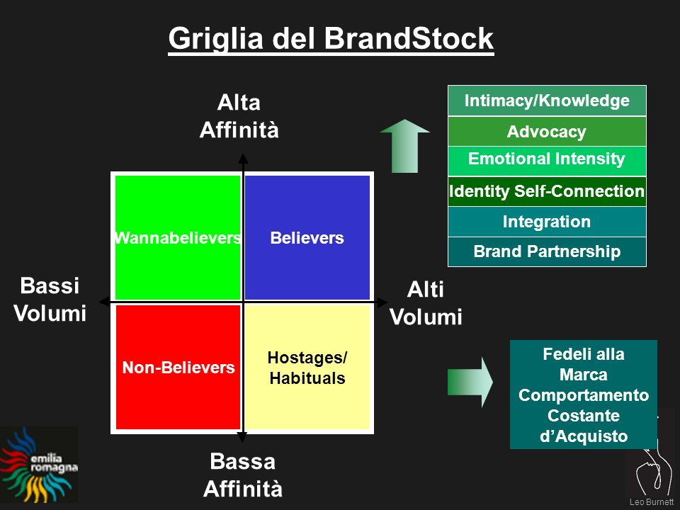 Leo Burnett La motivazione dove lEmilia Romagna supera la vacanza ideale è la popolarità della destinazione Believers (31%) Habituals (24%) Non-Believers (36%) Wanna Believers (9%) Leo Burnett Emilia Romagna Belief: Lombardia Habituals Habituals Ideal ER Fanno cose che piacciono a tutti 23 44