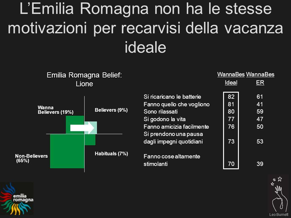 Leo Burnett WannaBes IdealER Si ricaricano le batterie8261 Fanno quello che vogliono8141 Sono rilassati8059 Si godono la vita7747 Fanno amicizia facilmente 7650 Si prendono una pausa dagli impegni quotidiani 7353 Fanno cose altamente stimolanti7039 Emilia Romagna Belief: Lione Believers (9%) Habituals (7%) Non-Believers (65%) (65%) Wanna Believers (19%) LEmilia Romagna non ha le stesse motivazioni per recarvisi della vacanza ideale