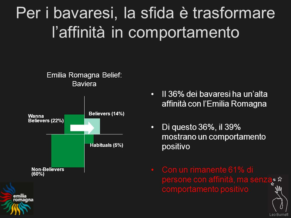 Leo Burnett Emilia Romagna Belief: Baviera Believers (14%) Habituals (5%) Non-Believers(60%) Wanna Believers (22%) Per i bavaresi, la sfida è trasform