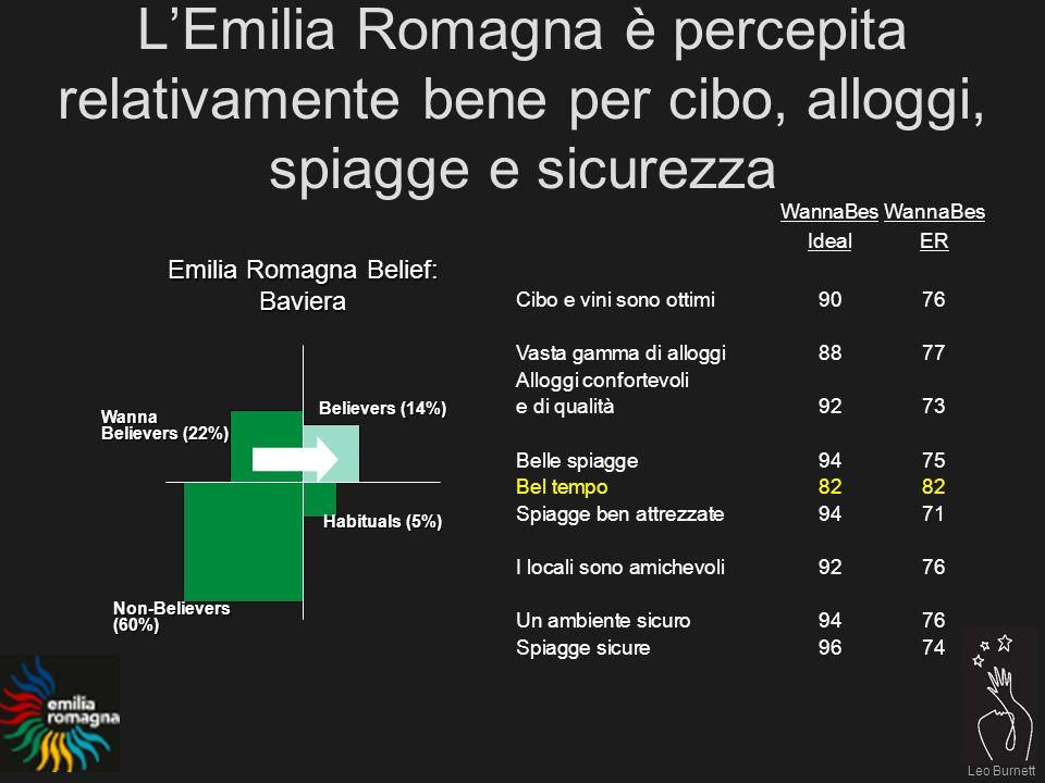 Leo Burnett WannaBes IdealER Cibo e vini sono ottimi9076 Vasta gamma di alloggi8877 Alloggi confortevoli e di qualità9273 Belle spiagge9475 Bel tempo8282 Spiagge ben attrezzate9471 I locali sono amichevoli9276 Un ambiente sicuro9476 Spiagge sicure9674 LEmilia Romagna è percepita relativamente bene per cibo, alloggi, spiagge e sicurezza Emilia Romagna Belief: Baviera Believers (14%) Habituals (5%) Non-Believers(60%) Wanna Believers (22%)