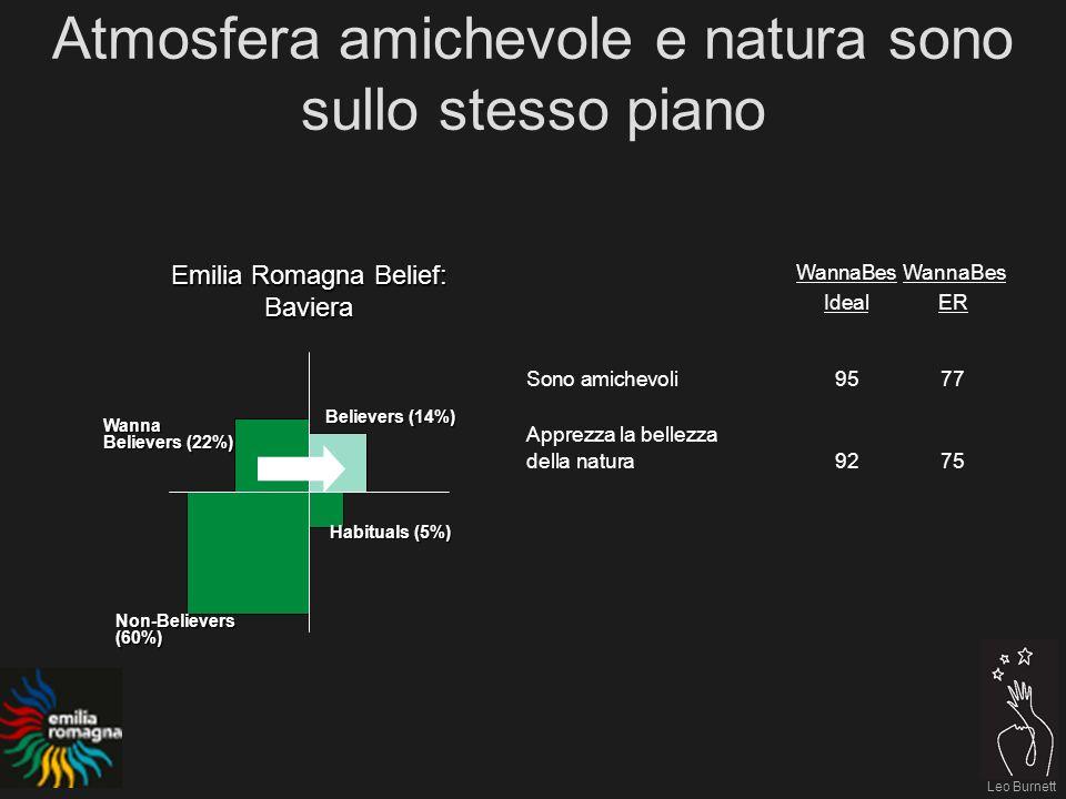 Leo Burnett WannaBes IdealER Sono amichevoli9577 Apprezza la bellezza della natura9275 Atmosfera amichevole e natura sono sullo stesso piano Emilia Romagna Belief: Baviera Believers (14%) Habituals (5%) Non-Believers(60%) Wanna Believers (22%)