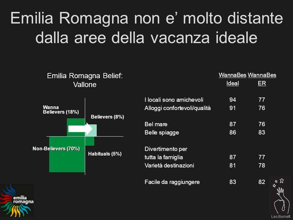 Leo Burnett Emilia Romagna non e molto distante dalla aree della vacanza ideale Leo Burnett Emilia Romagna Belief: Vallone Believers (8%) Habituals (5%) Non-Believers (70%) Wanna Believers (18%) WannaBes IdealER I locali sono amichevoli9477 Alloggi confortevoli/qualità9176 Bel mare8776 Belle spiagge8683 Divertimento per tutta la famiglia8777 Varietà destinazioni8178 Facile da raggiungere8382