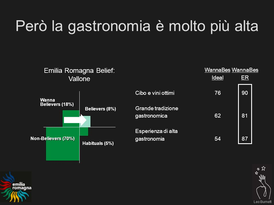 Leo Burnett Però la gastronomia è molto più alta Leo Burnett Emilia Romagna Belief: Vallone Believers (8%) Habituals (5%) Non-Believers (70%) Wanna Be