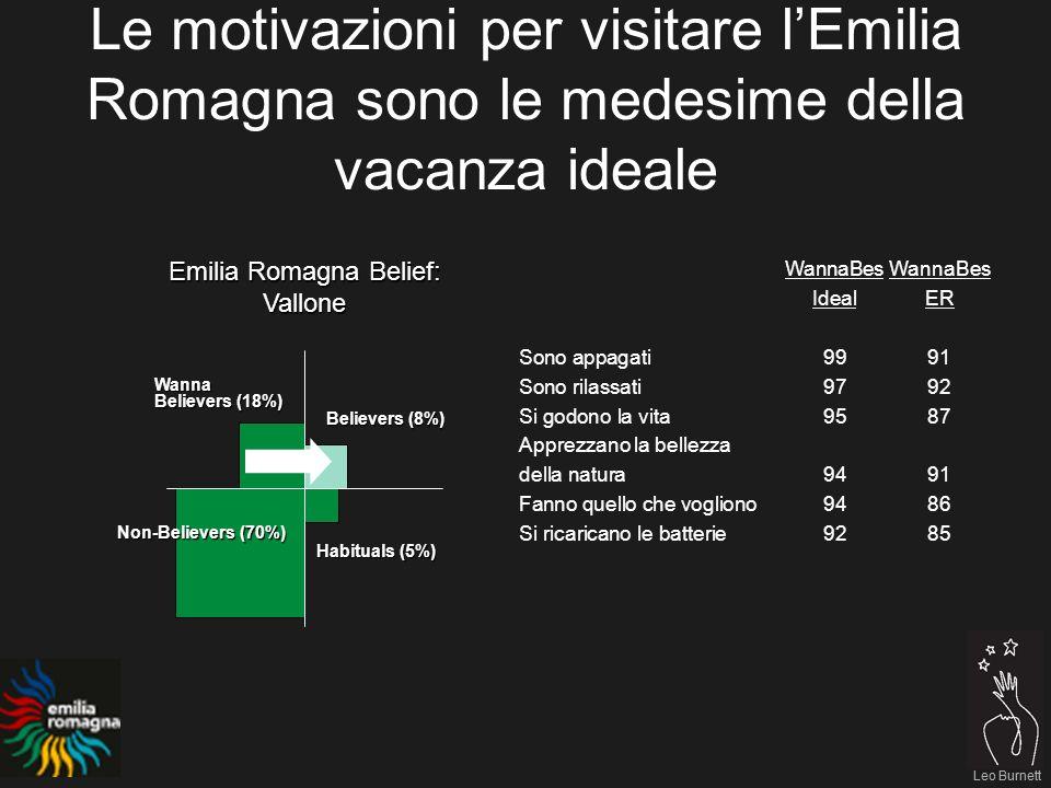 Leo Burnett Le motivazioni per visitare lEmilia Romagna sono le medesime della vacanza ideale Leo Burnett Emilia Romagna Belief: Vallone Believers (8%) Habituals (5%) Non-Believers (70%) Wanna Believers (18%) WannaBes IdealER Sono appagati9991 Sono rilassati9792 Si godono la vita9587 Apprezzano la bellezza della natura9491 Fanno quello che vogliono9486 Si ricaricano le batterie9285