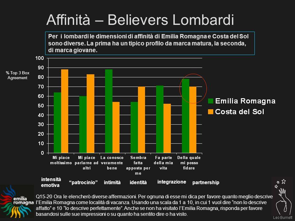 Leo Burnett Per i lombardi le dimensioni di affinità di Emilia Romagna e Costa del Sol sono diverse.