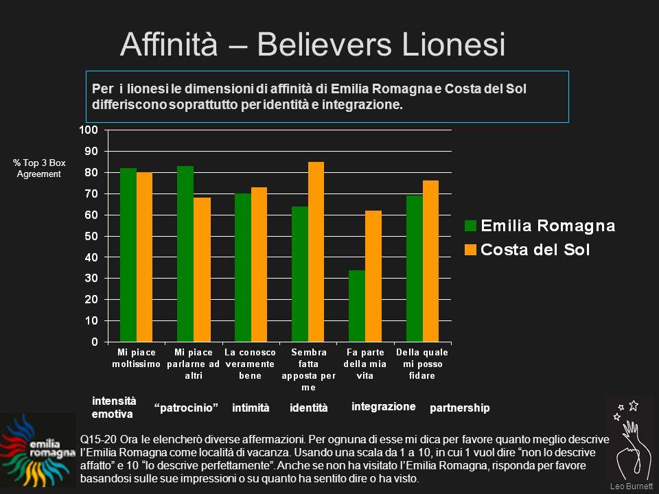 Leo Burnett Per i lionesi le dimensioni di affinità di Emilia Romagna e Costa del Sol differiscono soprattutto per identità e integrazione.