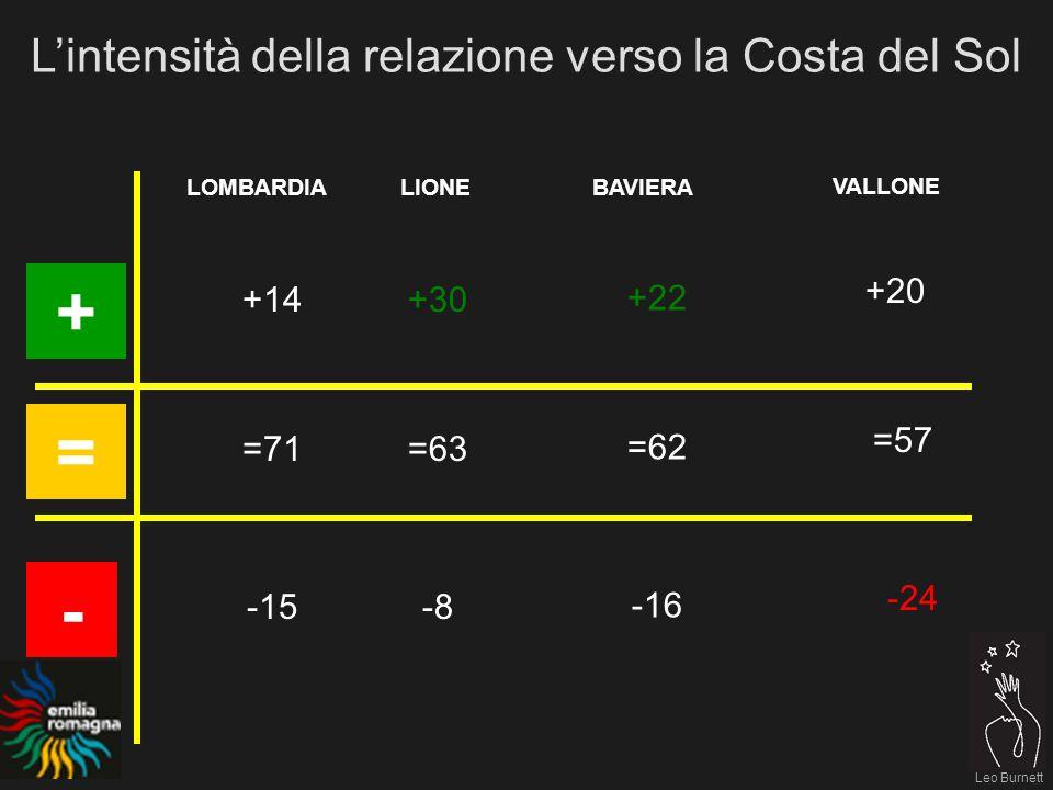 Leo Burnett LOMBARDIALIONEBAVIERA + - Lintensità della relazione verso la Costa del Sol -15 +14 =71 = -8-8 +30 =63 -16 +22 =62 -24 +20 =57 VALLONE