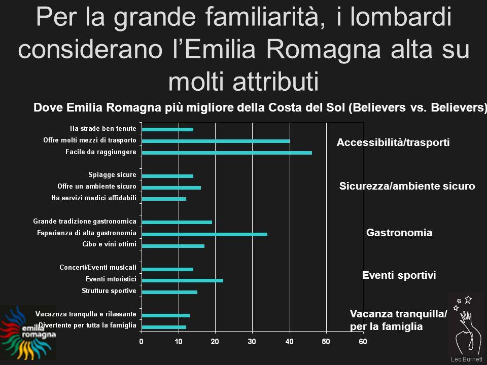 Leo Burnett Per la grande familiarità, i lombardi considerano lEmilia Romagna alta su molti attributi Dove Emilia Romagna più migliore della Costa del Sol (Believers vs.