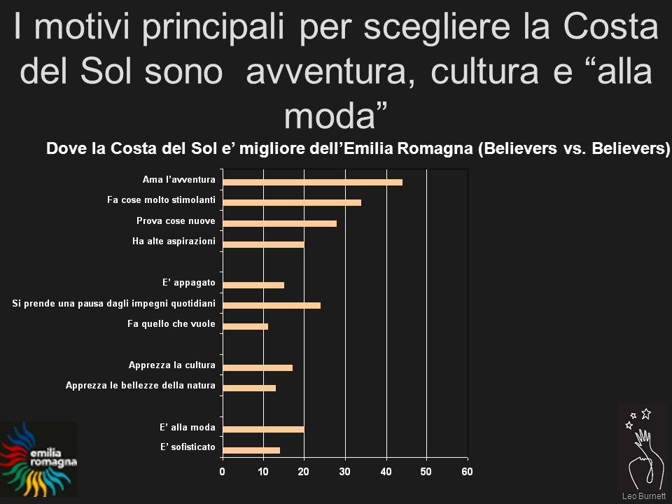 Leo Burnett I motivi principali per scegliere la Costa del Sol sono avventura, cultura e alla moda Dove la Costa del Sol e migliore dellEmilia Romagna (Believers vs.