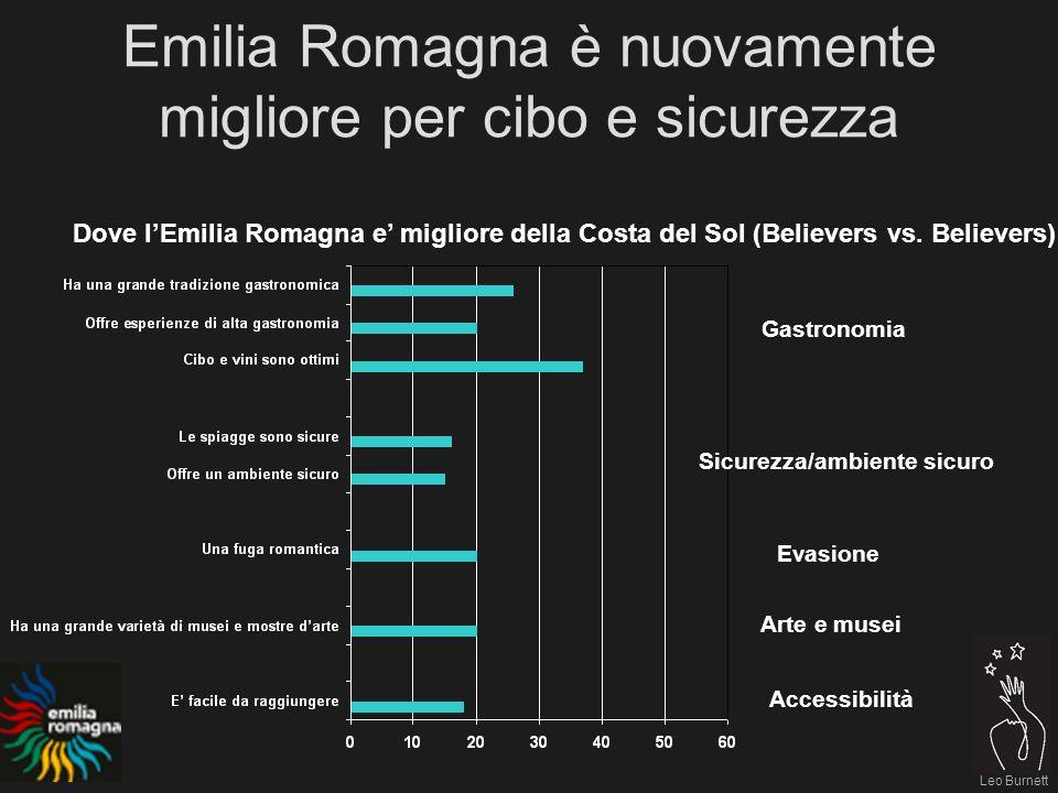 Leo Burnett Emilia Romagna è nuovamente migliore per cibo e sicurezza Dove lEmilia Romagna e migliore della Costa del Sol (Believers vs.