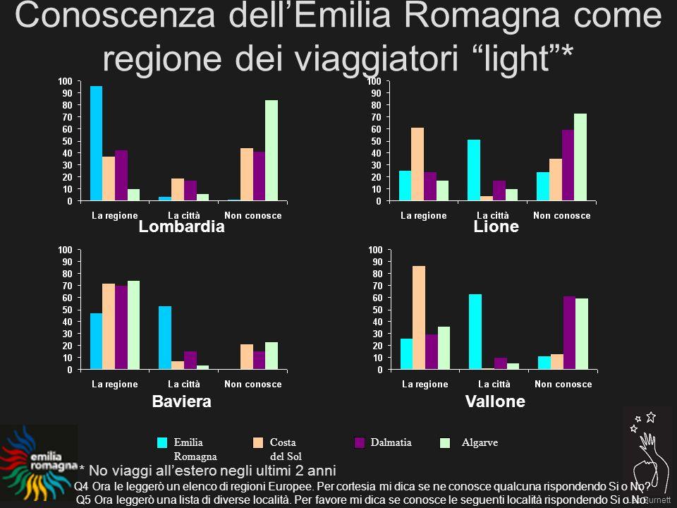 Leo Burnett Conoscenza dellEmilia Romagna come regione dei viaggiatori light* LombardiaLione BavieraVallone Emilia Romagna Costa del Sol DalmatiaAlgarve Q4 Ora le leggerò un elenco di regioni Europee.