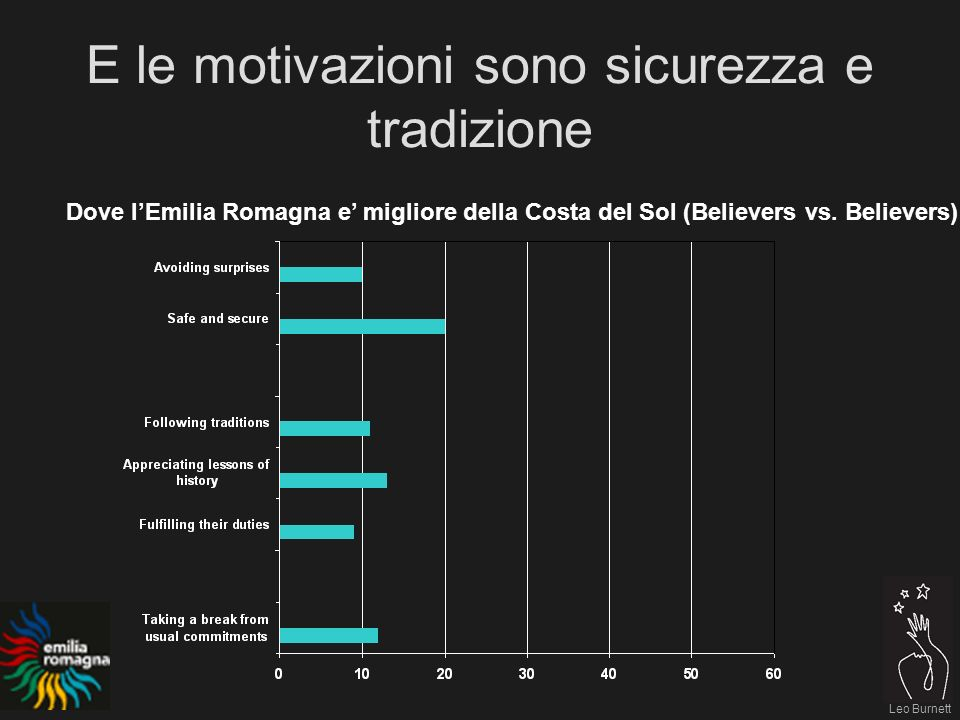 Leo Burnett E le motivazioni sono sicurezza e tradizione Dove lEmilia Romagna e migliore della Costa del Sol (Believers vs.