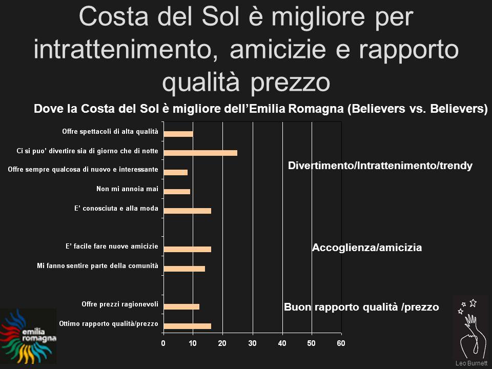 Leo Burnett Costa del Sol è migliore per intrattenimento, amicizie e rapporto qualità prezzo Dove la Costa del Sol è migliore dellEmilia Romagna (Believers vs.