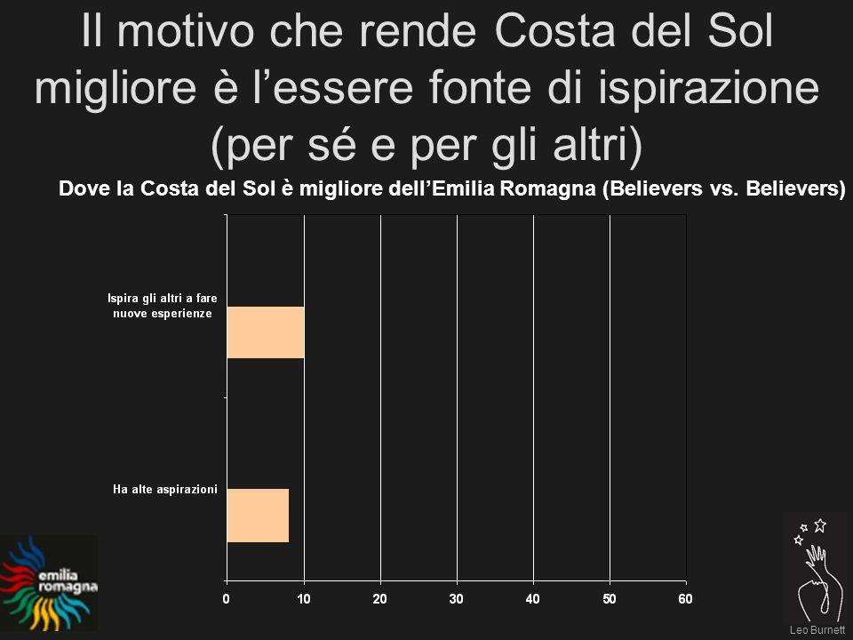 Leo Burnett Il motivo che rende Costa del Sol migliore è lessere fonte di ispirazione (per sé e per gli altri) Dove la Costa del Sol è migliore dellEmilia Romagna (Believers vs.