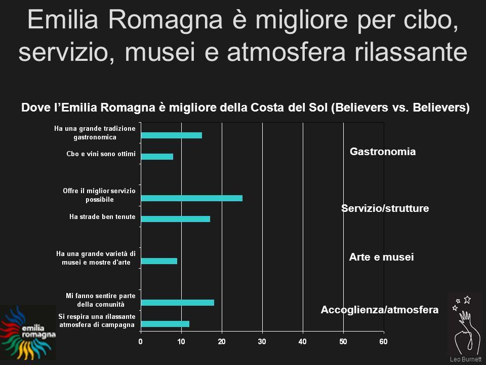 Leo Burnett Emilia Romagna è migliore per cibo, servizio, musei e atmosfera rilassante Dove lEmilia Romagna è migliore della Costa del Sol (Believers vs.